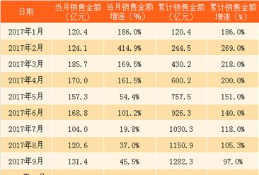 2017年12月龙湖地产销售简报:全年销售额突破1500亿 增长77%(附图表)