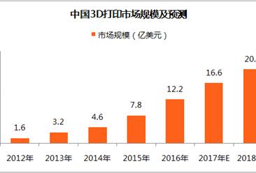 政策推動3D打印材料發展,2018年3D打印市場規模將達20.4億美元(附圖表)