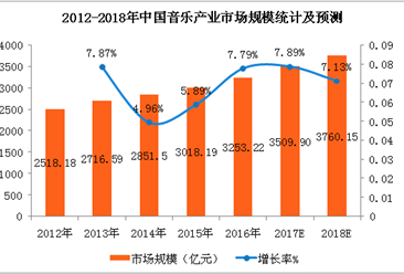 2018年音乐产业市场分析及预测:市场规模将超3700亿元(附图表)