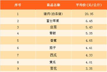 2018年1月最新農產品價格及周成交量排名分析(1月9日-1月15日)