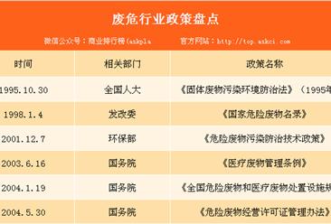 环境污染日益恶化 2018年全国各地废危行业政策汇总(表)