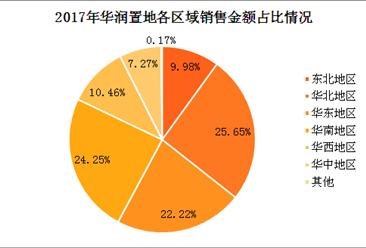 2017年12月华润置地销售简报:销售额突破1500亿大关(附图表)