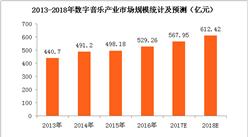 数字音乐产业快速增长  2018年市场规模将超600亿元(附图表)