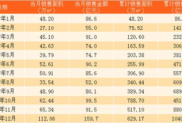 2017年12月旭辉控股销售简报:销售额突破1000亿 不敌招商蛇口(附图表)