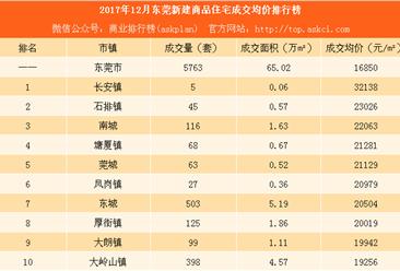 2017年12月东莞各镇成交量及房价排行榜:南城等16区房价环比下降(附图表)