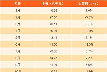 2017年1-12月中国汽车零配件出口分析:汽车零配件出口额近500亿美元(图表)
