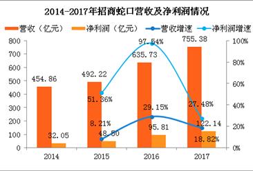 2017年招商蛇口年报:净利润破120亿 同比增长27%(附图表)
