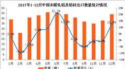 2017年1-12月中国未锻轧铝及铝材出口分析:出口额同比增5.8%(附图表)
