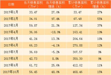 2017年12月世茂房地产销售简报:销售额破千亿 直追旭辉控股(附图表)