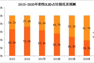 柔性OLED显示屏成大势所趋 中国柔性OLED发展现状如何?