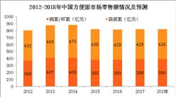 2018年方便面行業產業鏈分析及政策匯總(圖表)