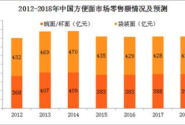 2018年方便面行业产业链分析及政策汇总(图表)