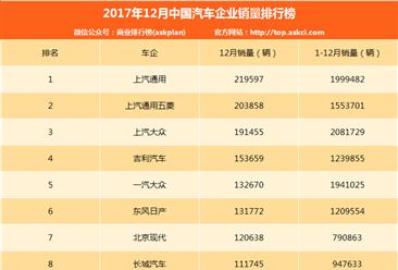 2017年12月汽车企业销量排名TOP80:吉利/长城/长安前十排第几?(附排名)