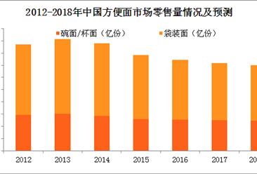 国产方便面市场面临危机?2018年方便面市场预测(图)