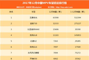 2017年12月MPV銷量全榜單:比亞迪宋MAX排名第三(附完整排名1-50名)