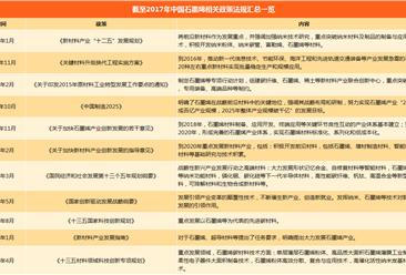 2018年中国石墨烯产业相关政策法规汇总一览(附表)