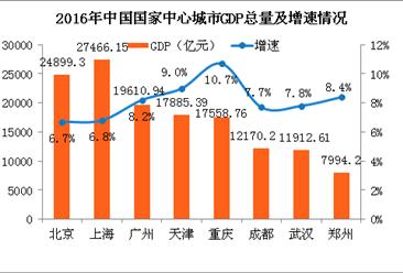 武汉计划2035年初步建成国家中心城市 8个国家中心城市经济PK
