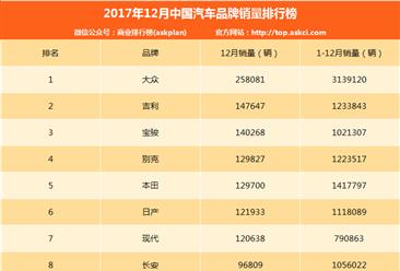2017年12月汽车品牌销量排名:大众第一 销量25.8万辆(附TOP90榜单)