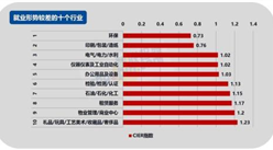 2017年第四季度《中国就业市场景气贝博体育app官网登录》:互联网/电商就业形势最好!