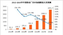 2018年中国移动广告市场分析及预测:市场规模将超2500亿元(附图表)