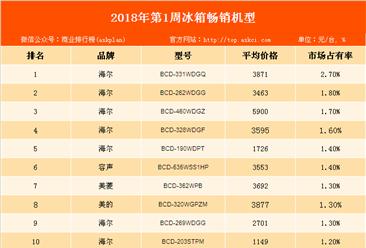 2018年第1周白电畅销机型排行榜:海尔品牌冰箱最畅销!