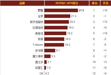 2018年连锁便利店推荐度排行榜:罗森位列榜首(附榜单)