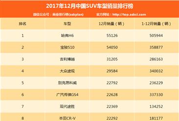 2017年12月SUV车型销量全榜单:宝骏510直追哈弗H6(附完整排名)
