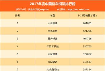 2017年度中国轿车车型销量排行榜(1-200名)