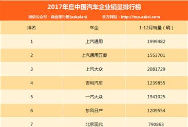 2017年度中国汽车企业销量排行榜(1-80名)