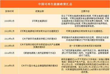 2018年亚博娱乐手机APP分省市可再生能源政策汇总(附各省发展目标一览表)
