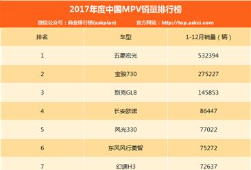2017年度中國MPV車型銷量排行榜(TOP50)