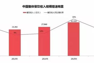 2017年中国外卖发展最新报告出炉:外卖市场规模超2000亿