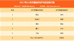 2017年12月中国城市空气质量排行榜(TOP10)