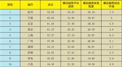 《新型智慧城市惠民服务评价指数报告2017》发布:杭州/宁波/北京位列前三
