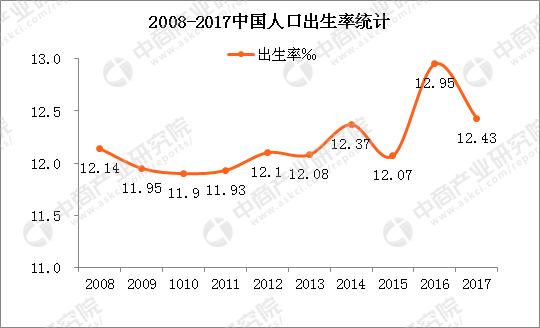 2018年中国出生人口_人口学者:2018年出生人口很可能继续减少