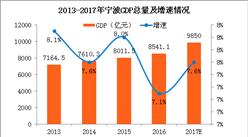 2017年宁波GDP预计逼近万亿 赶超佛山(附图表)