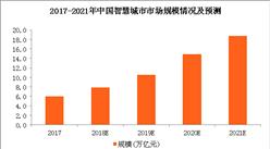 2018年智慧城市市场规模预测及最新政策汇总(图表)