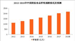 2018年烘焙食品行業市場規模預測:烘焙食品零售規模將近2170億