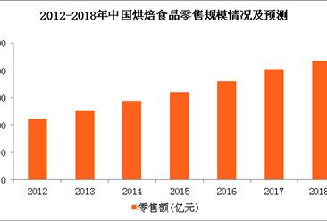2018年烘焙食品行业市场规模预测:烘焙食品零售规模将近2170亿