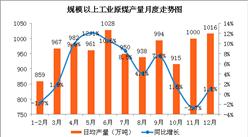 2017年中国能源生产情况分析:原油价格持续回升(图)