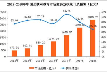 2018年中国互联网教育市场分析及预测:交易规模将达2875亿元(附图表)