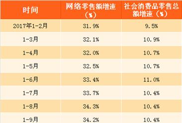 2017年1-12月全国网络零售额数据分析:网络零售额同比增长32.2%(附图表)