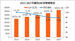 2017年湖北统计公报:GDP总量36523亿 常住人口5902万(附图表)