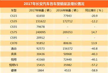 2017年长安汽车销量分析:全年销量破百万 旗下多款车型下滑(图表)