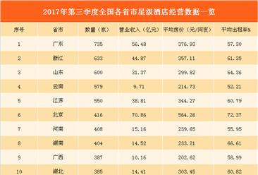2017年第三季度各省市星级酒店排行榜:16地区营收超10亿  上海房价最高