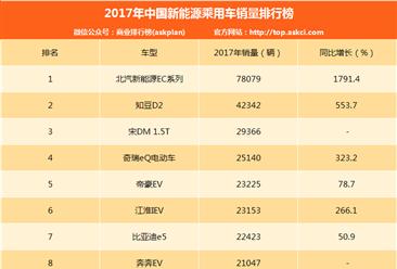 2017年度中国新能源乘用车销量排行榜(TOP10)