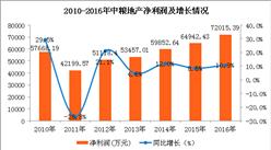 中粮2017年利润118亿元 旗下多家公司业绩超预期(图)