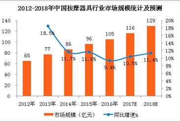 2018年中国按摩器具行业市场预测及发展趋势分析(附图表)