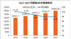 2017年湖南省GDP总量34590.56亿 同比增长8%(附图表)