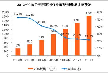 宠物经济大爆发  2018年中国宠物行业市场预测(附图表)